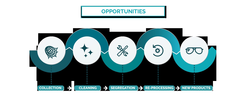 opportunities circular ocean